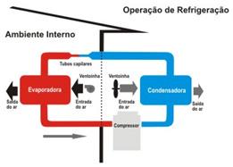 Operação de Refrigeração