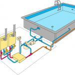 Aquecimento a gás para piscina